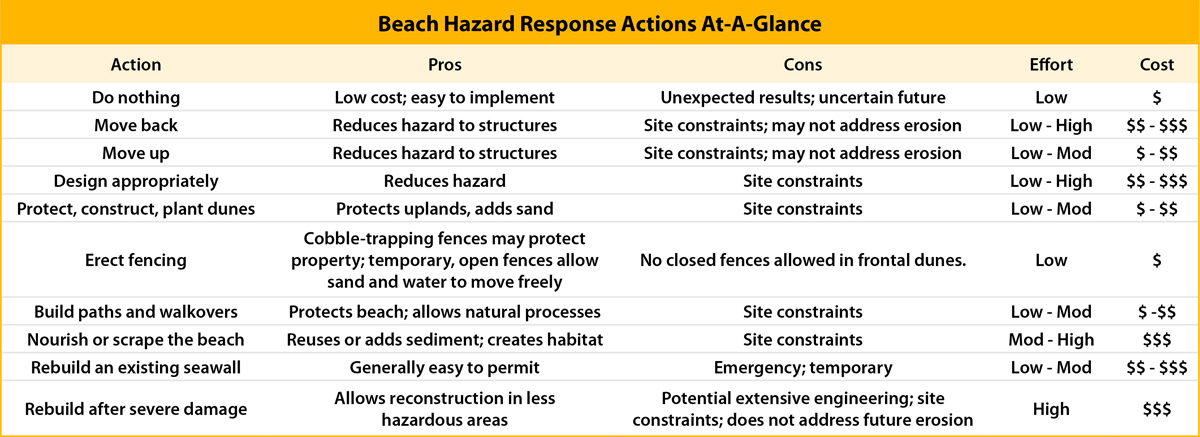 Beach hazard actions at a glance