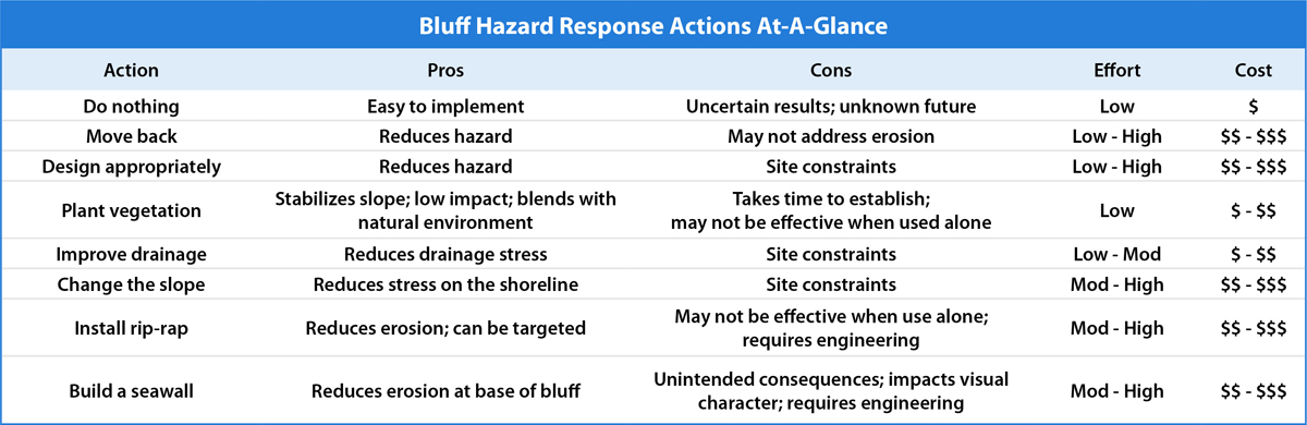 Bluff Hazard Actions at a Glance